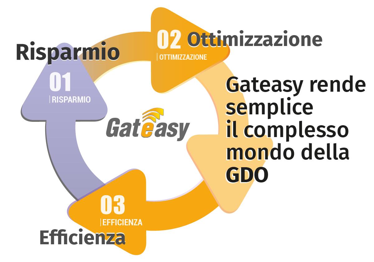 Gateasy Ciclo GDO