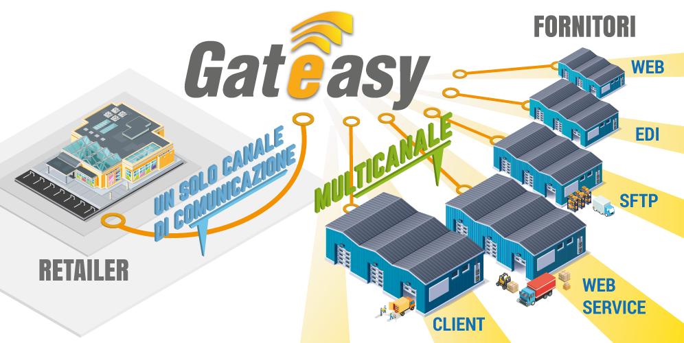 Gateasy processo catena fornitura